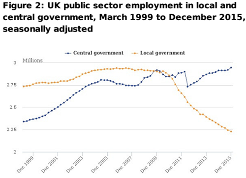 UK public sector employment in local and central government, March 1999 to Dec 2015 (seasonally adjusted)